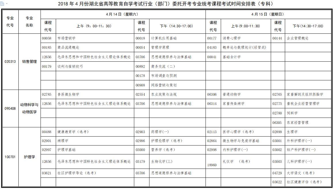 湖北省2018年4月自考行业(部门)委托开考专业各科考试